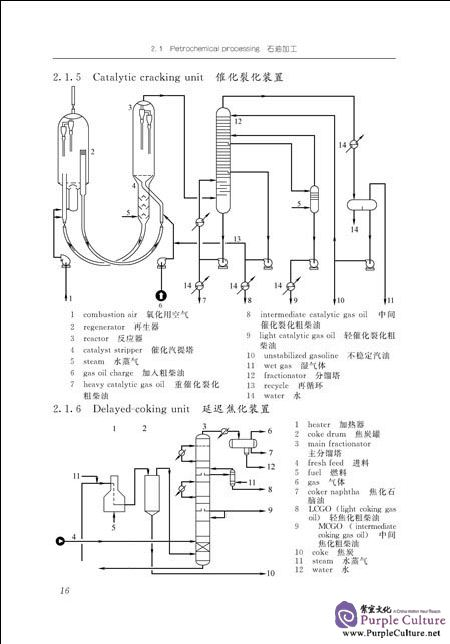 Sample pages of English-Chinese Chinese-English Pictorial Dictionary of Chemical Technical and Equipment (2nd Edition) (ISBN:9787122291417)